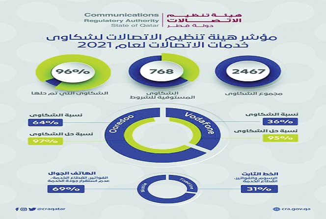 "CRA Publishes ""Qatar Spectrum Outlook"""