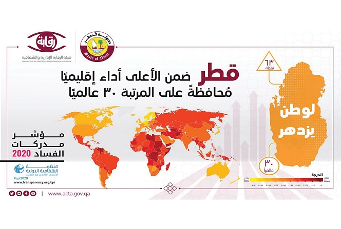 Qatar Ranked 30 Globally in the Fields of Transparency and Fighting Corruption